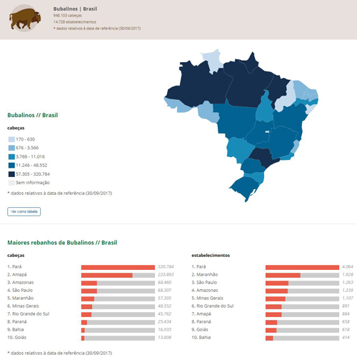 Segundo dados de 2017 do Ministério da Agricultura, Pecuária e Abastecimento (Mapa), o Rio Grande do Sul possui um rebanho bubalino em torno de 58 mil cabeças, em comparação aos 13,2 milhões de bovinos criados no estado. De acordo com os dados, no Brasil há mais de 1,3 milhão de búfalos e mais de 217 milhões de bovinos. O estado do Pará concentra o maior rebanho de bubalinos, com mais de 500 mil cabeças.