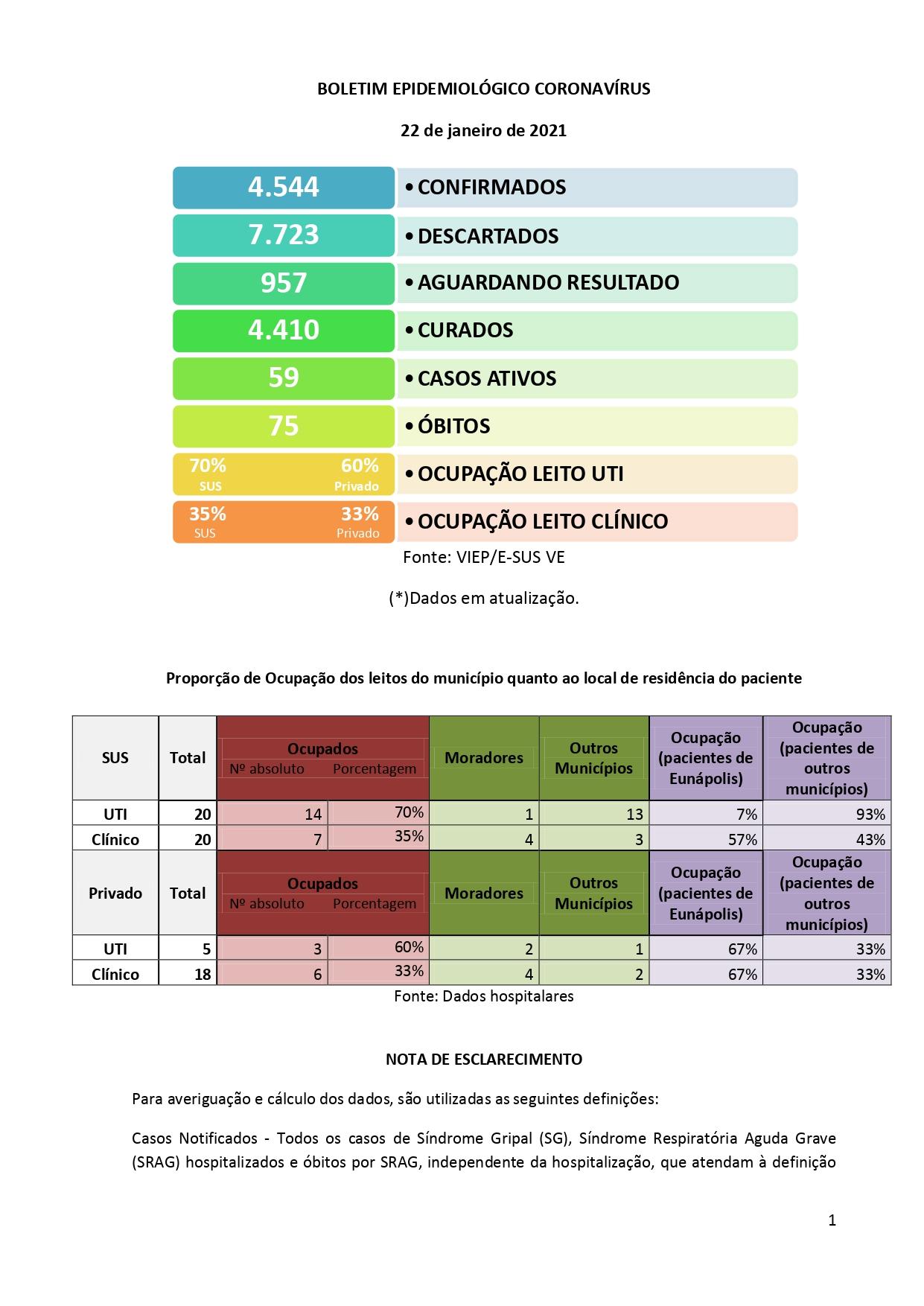 Boletim Epidemiológico Coronavírus desta sexta-feira (22) em Eunápolis 20